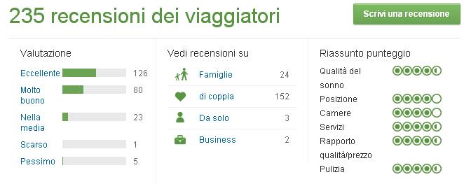 Il Borgonuovo Hotel (Manciano, Toscana) 235 recensioni e 82 foto - Google Chrom_2015-02-06_10-31-41